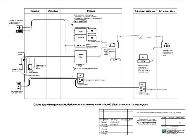 Схема организации. Система