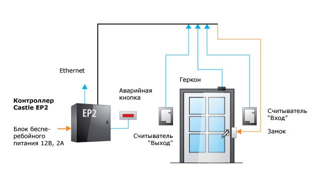 Схема системы доступа